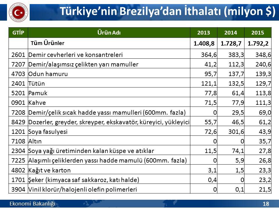 Türkiye'nin Brezilya'dan İthalatı (milyon $)