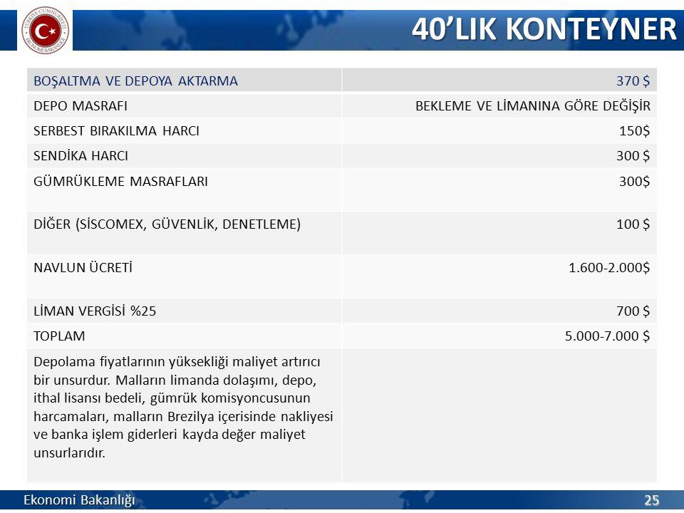40'LIK KONTEYNER BOŞALTMA VE DEPOYA AKTARMA 370 $ DEPO MASRAFI