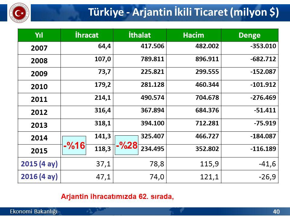 Türkiye - Arjantin İkili Ticaret (milyon $)