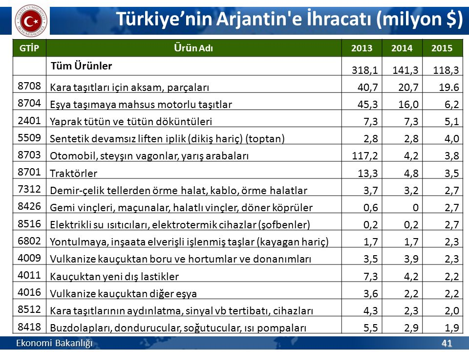 Türkiye'nin Arjantin e İhracatı (milyon $)