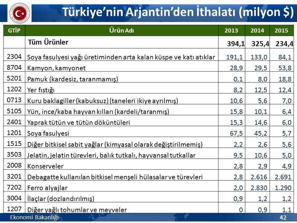 Türkiye'nin Arjantin'den İthalatı (milyon $)