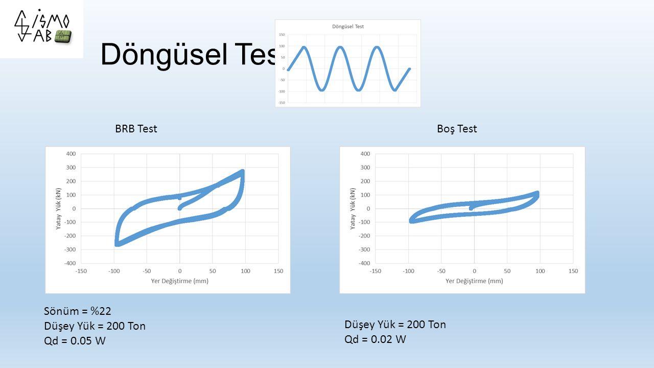 Döngüsel Test BRB Test Boş Test Sönüm = %22 Düşey Yük = 200 Ton