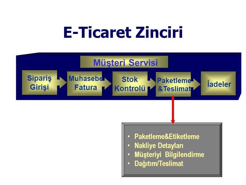 E-Ticaret Zinciri Customer Service Müşteri Servisi Sipariş Stok Girişi