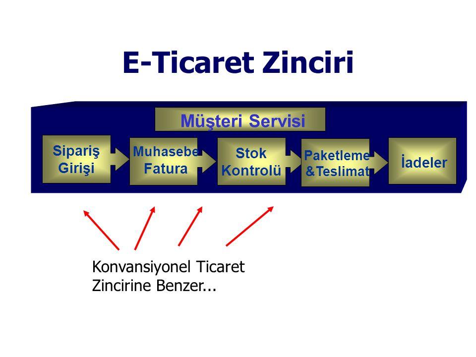 E-Ticaret Zinciri Customer Service Müşteri Servisi