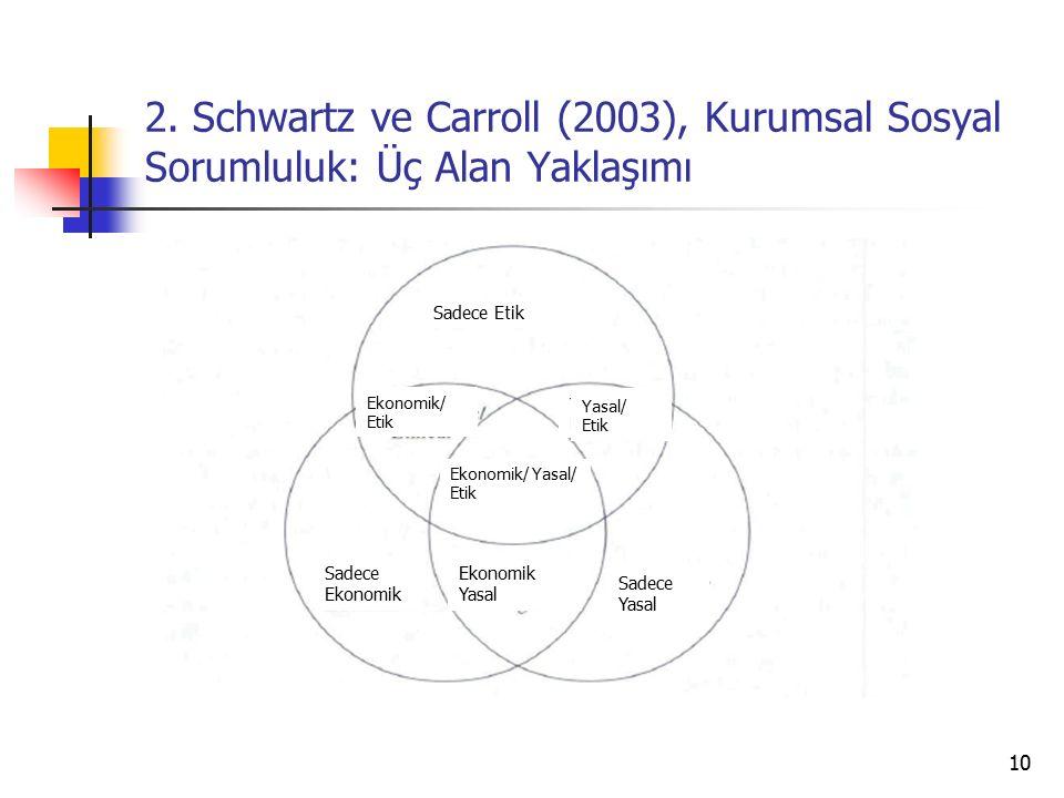 2. Schwartz ve Carroll (2003), Kurumsal Sosyal Sorumluluk: Üç Alan Yaklaşımı
