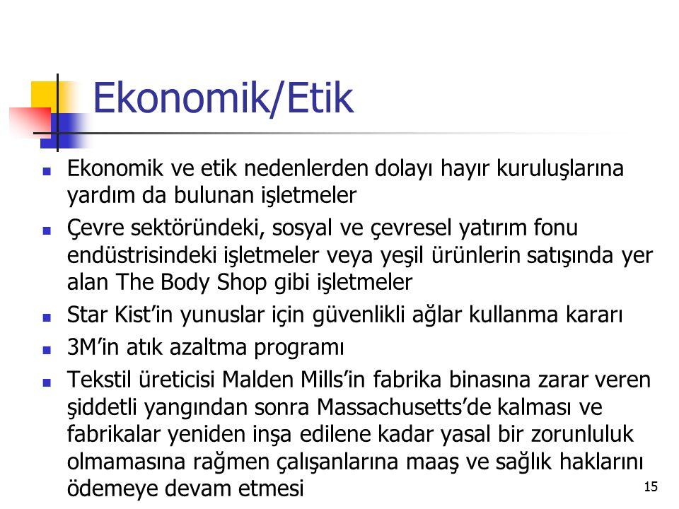 Ekonomik/Etik Ekonomik ve etik nedenlerden dolayı hayır kuruluşlarına yardım da bulunan işletmeler.