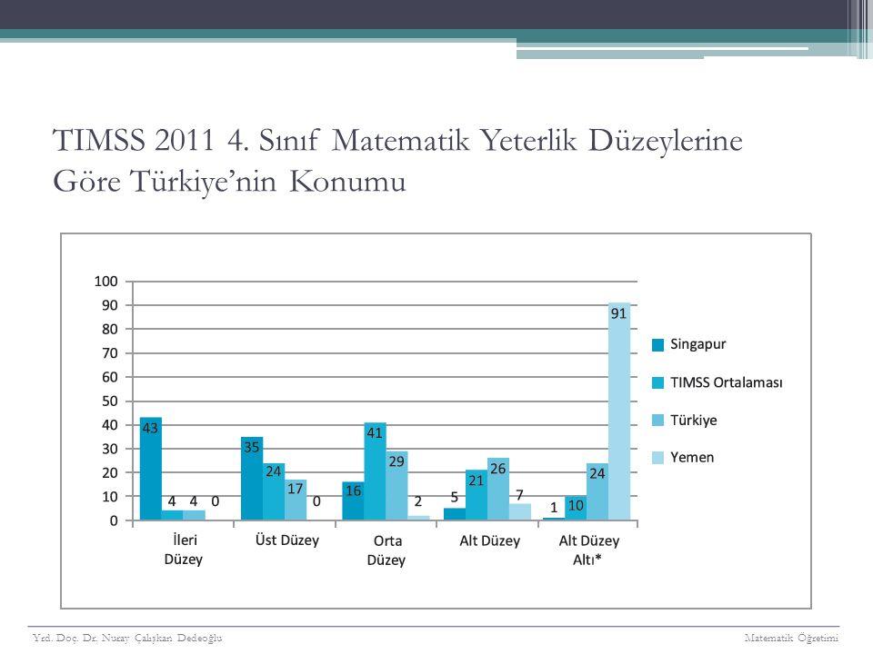 TIMSS 2011 4. Sınıf Matematik Yeterlik Düzeylerine Göre Türkiye'nin Konumu