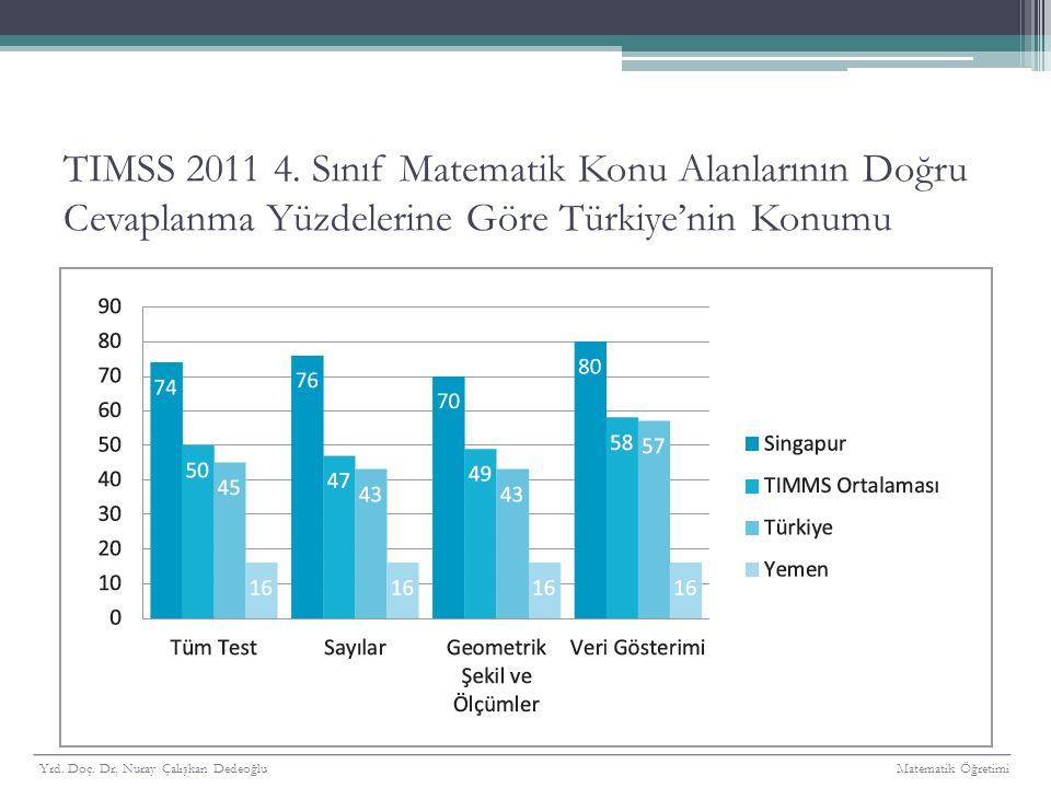 TIMSS 2011 4. Sınıf Matematik Konu Alanlarının Doğru Cevaplanma Yüzdelerine Göre Türkiye'nin Konumu