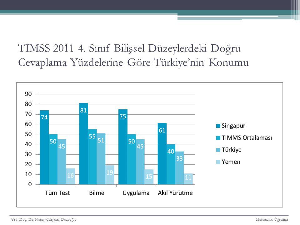TIMSS 2011 4. Sınıf Bilişsel Düzeylerdeki Doğru Cevaplama Yüzdelerine Göre Türkiye'nin Konumu