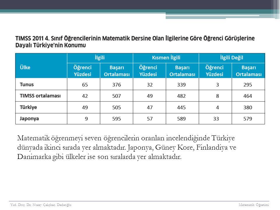 Matematik öğrenmeyi seven öğrencilerin oranları incelendiğinde Türkiye dünyada ikinci sırada yer almaktadır. Japonya, Güney Kore, Finlandiya ve Danimarka gibi ülkeler ise son sıralarda yer almaktadır.