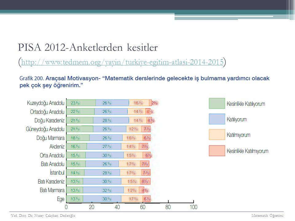 PISA 2012-Anketlerden kesitler (http://www. tedmem