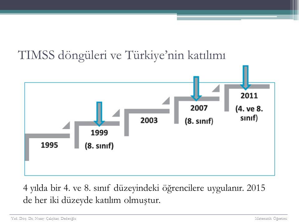 TIMSS döngüleri ve Türkiye'nin katılımı