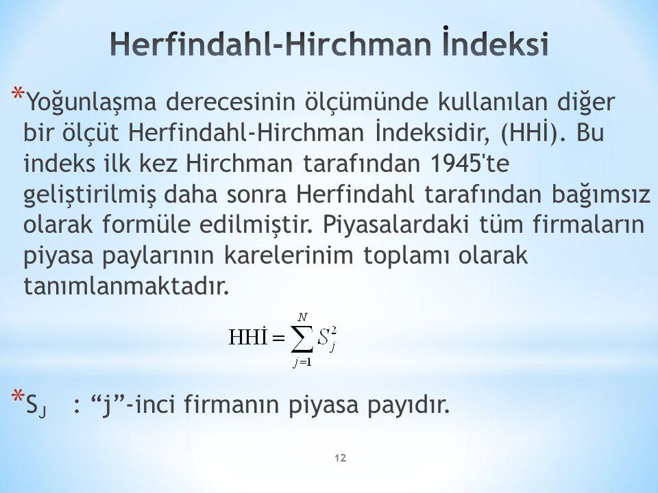 Herfindahl-Hirchman İndeksi