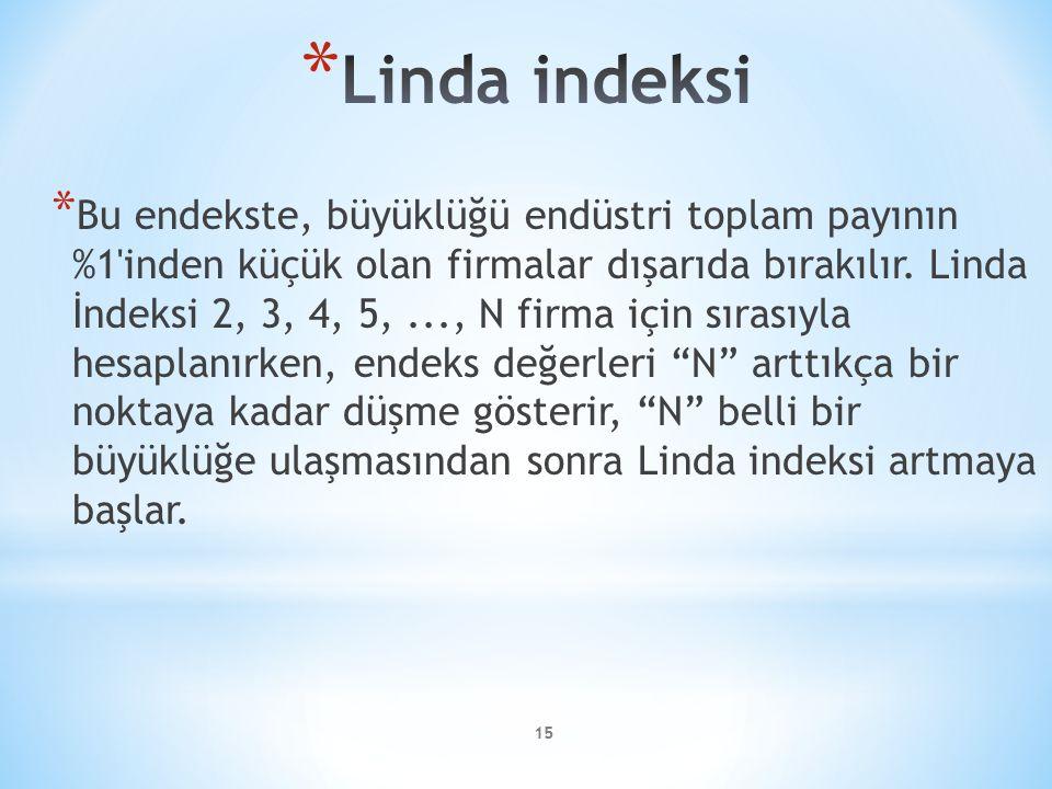 Linda indeksi