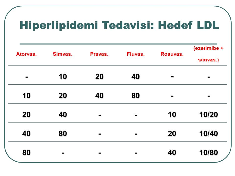 Hiperlipidemi Tedavisi: Hedef LDL