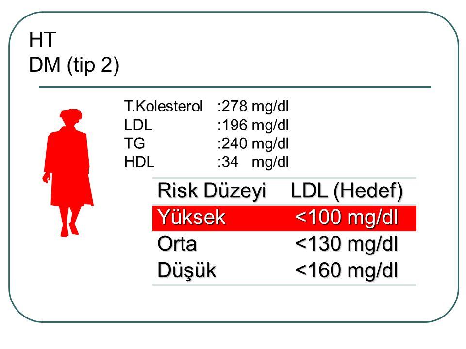 HT DM (tip 2) Risk Düzeyi LDL (Hedef) Yüksek <100 mg/dl Orta
