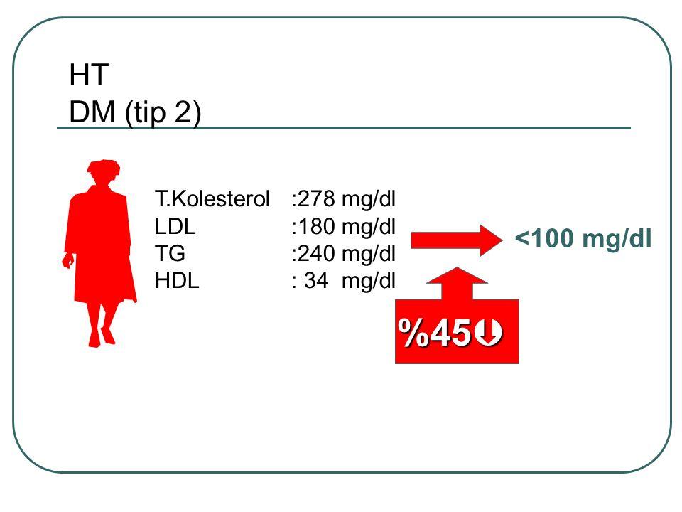 %45 HT DM (tip 2) <100 mg/dl T.Kolesterol :278 mg/dl