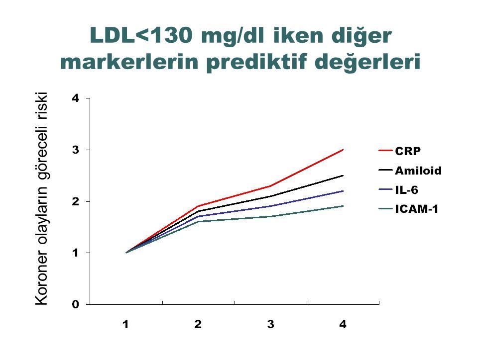 LDL<130 mg/dl iken diğer markerlerin prediktif değerleri