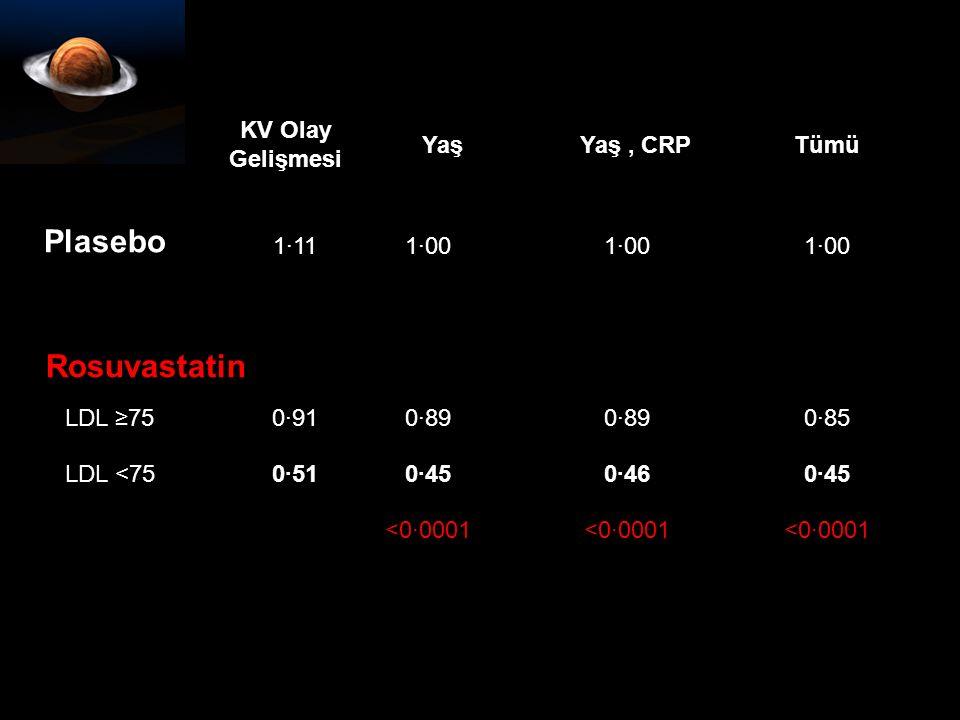 Plasebo KV Olay Gelişmesi Yaş Yaş , CRP Tümü 1·11 1·00 LDL ≥75 0·91