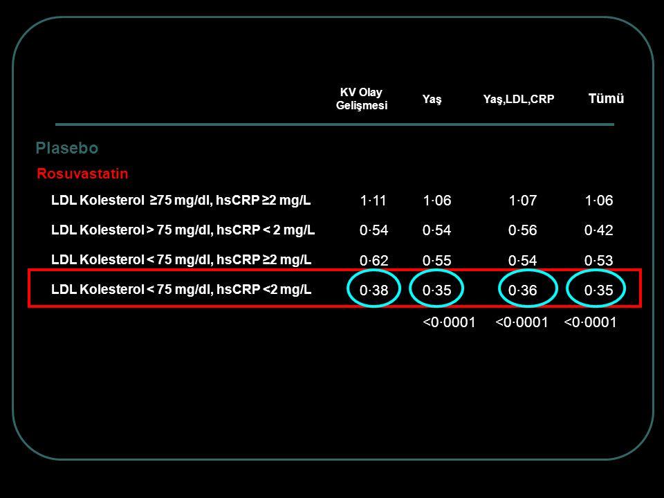 KV Olay Gelişmesi Yaş. Yaş,LDL,CRP. Tümü. Plasebo. 1·11. 1·00. Rosuvastatin. LDL Kolesterol ≥75 mg/dl, hsCRP ≥2 mg/L.