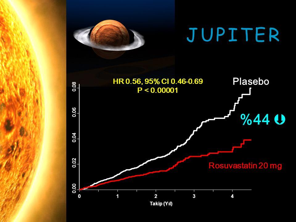JUPITER %44  Plasebo Rosuvastatin 20 mg HR 0.56, 95% CI 0.46-0.69