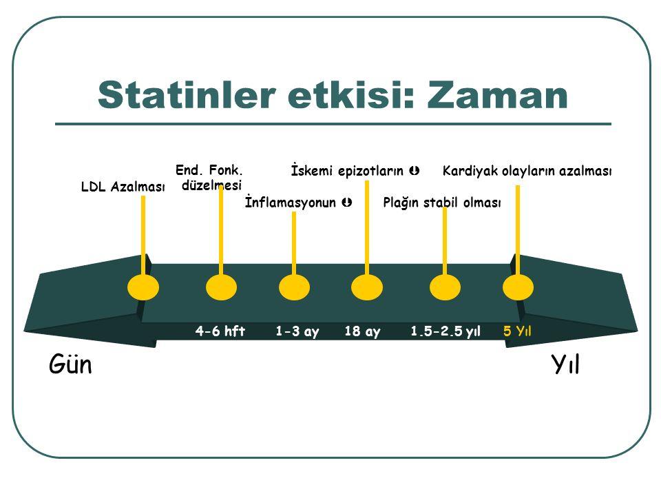Statinler etkisi: Zaman