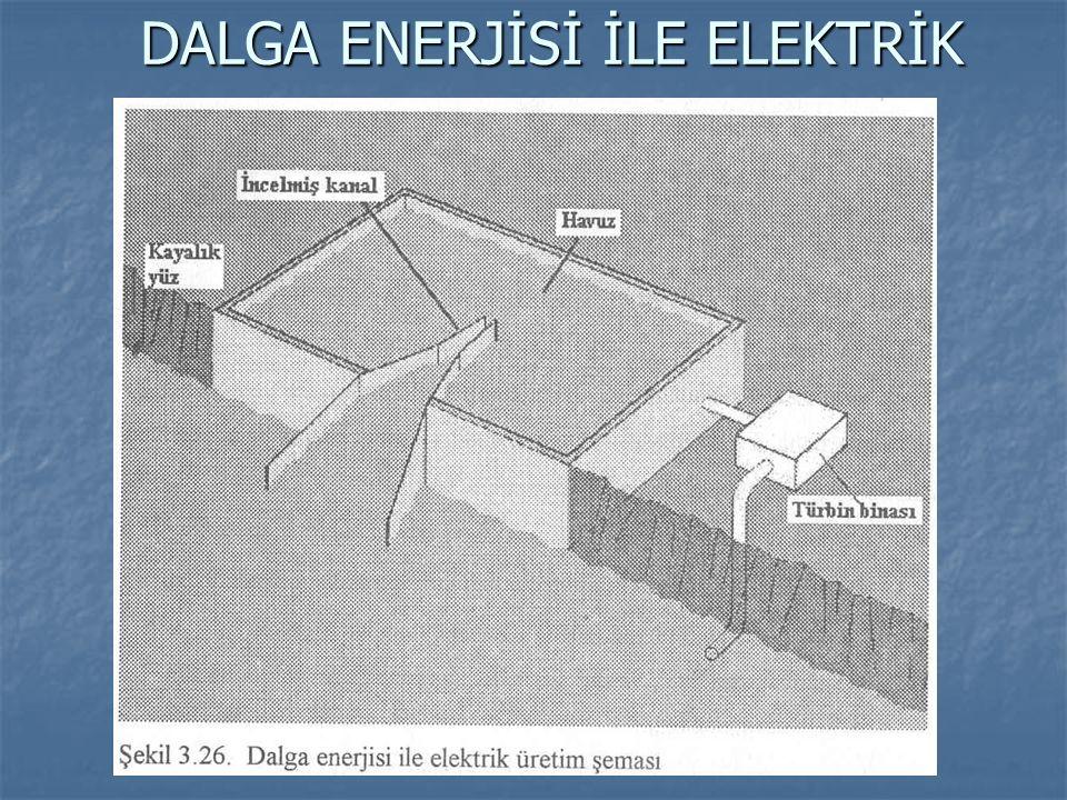 DALGA ENERJİSİ İLE ELEKTRİK