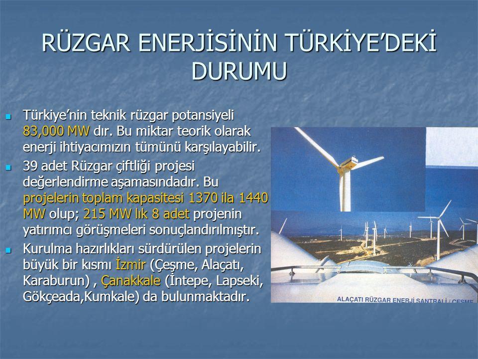 RÜZGAR ENERJİSİNİN TÜRKİYE'DEKİ DURUMU