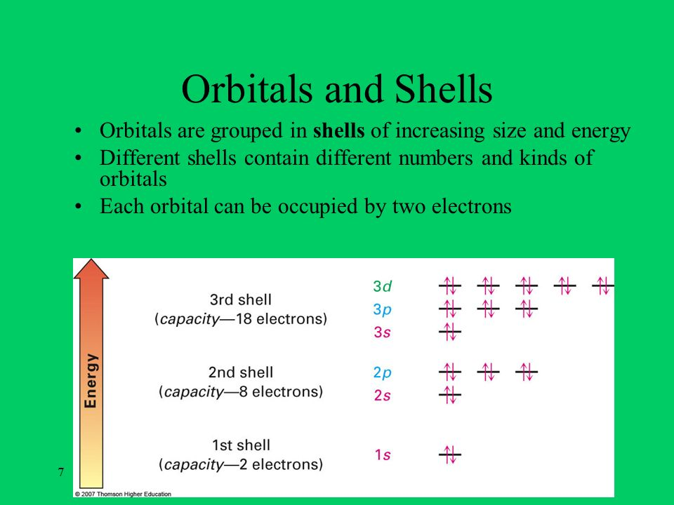Orbitals and Shells Orbitals are grouped in shells of increasing size and energy. Different shells contain different numbers and kinds of orbitals.