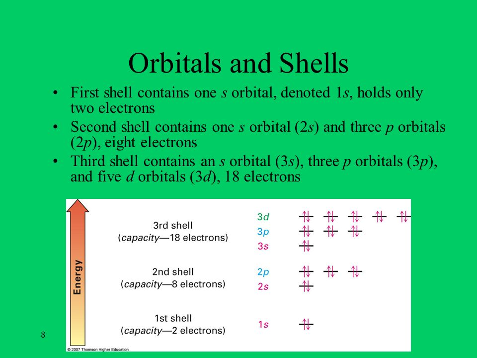 Orbitals and Shells First shell contains one s orbital, denoted 1s, holds only two electrons.