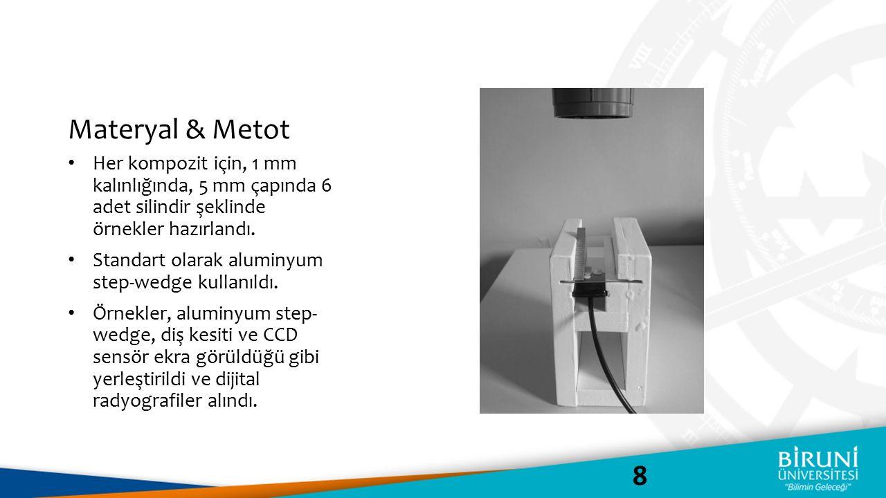 Materyal & Metot Her kompozit için, 1 mm kalınlığında, 5 mm çapında 6 adet silindir şeklinde örnekler hazırlandı.