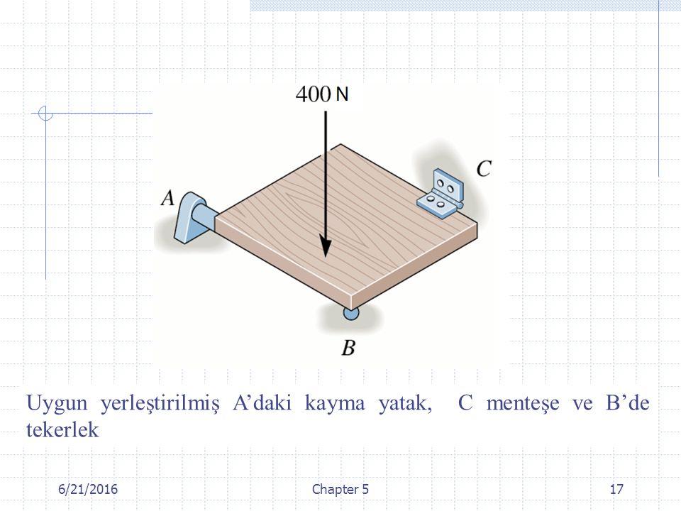Uygun yerleştirilmiş A'daki kayma yatak, C menteşe ve B'de tekerlek