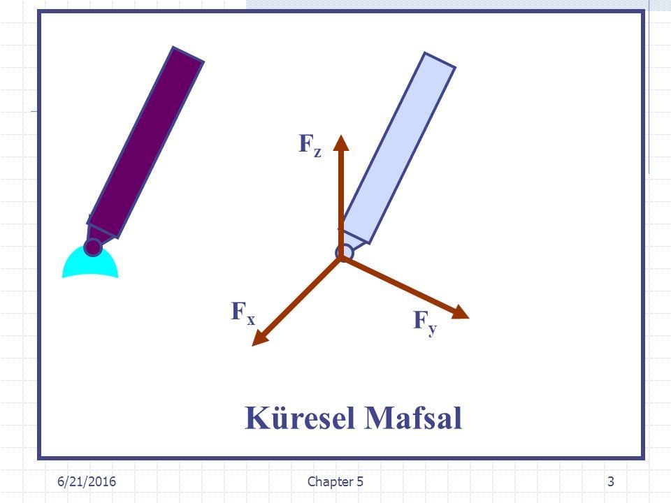 Fz Fx Fy Küresel Mafsal 4/28/2017 Chapter 5