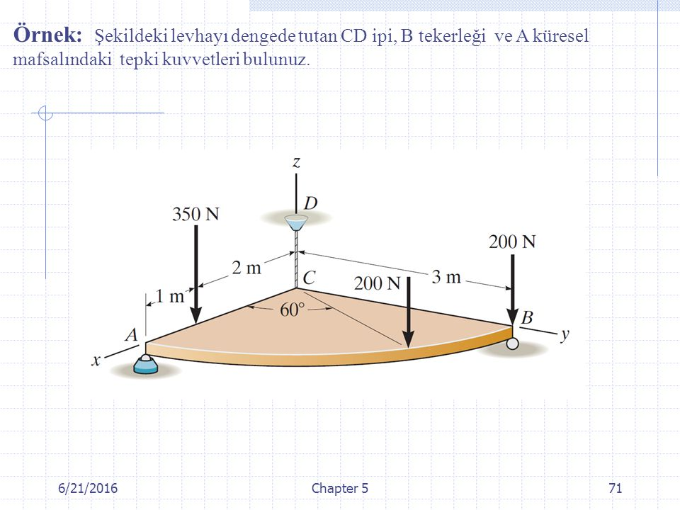 Örnek: Şekildeki levhayı dengede tutan CD ipi, B tekerleği ve A küresel mafsalındaki tepki kuvvetleri bulunuz.