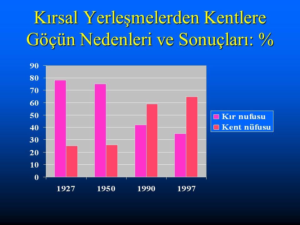 Kırsal Yerleşmelerden Kentlere Göçün Nedenleri ve Sonuçları: %