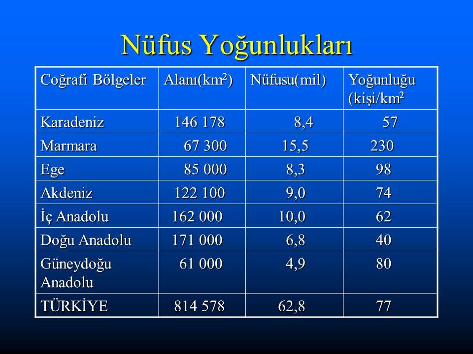 Nüfus Yoğunlukları Coğrafi Bölgeler Alanı(km2) Nüfusu(mil)
