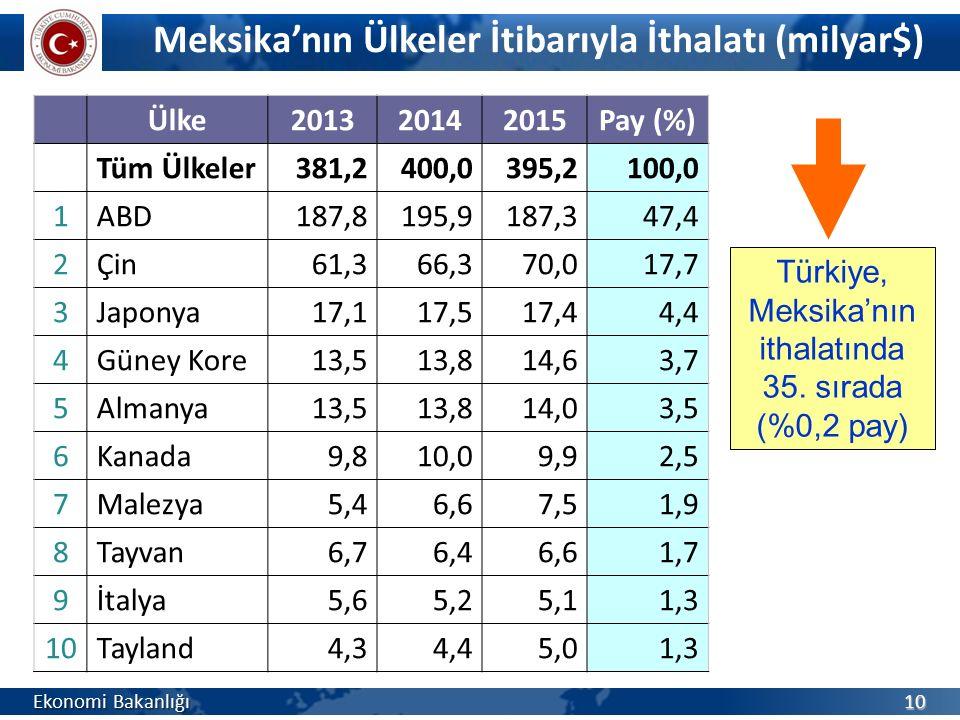Türkiye, Meksika'nın ithalatında 35. sırada (%0,2 pay)