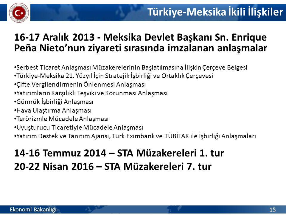 Türkiye-Meksika İkili İlişkiler