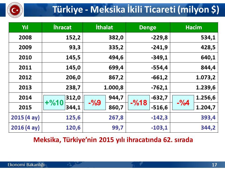 Türkiye - Meksika İkili Ticareti (milyon $)