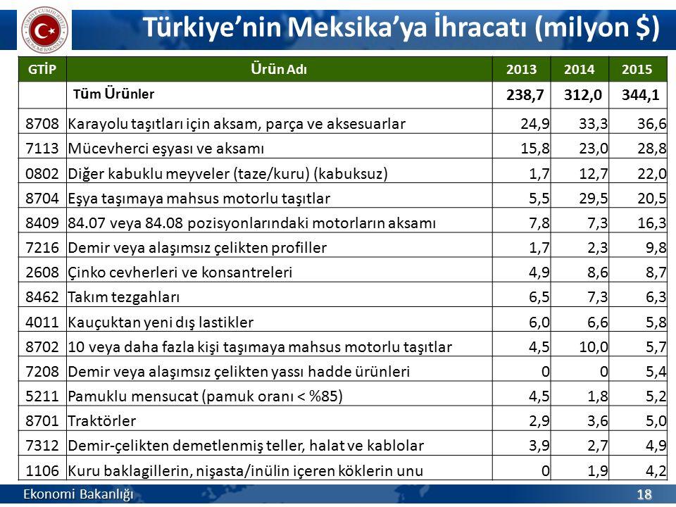Türkiye'nin Meksika'ya İhracatı (milyon $)