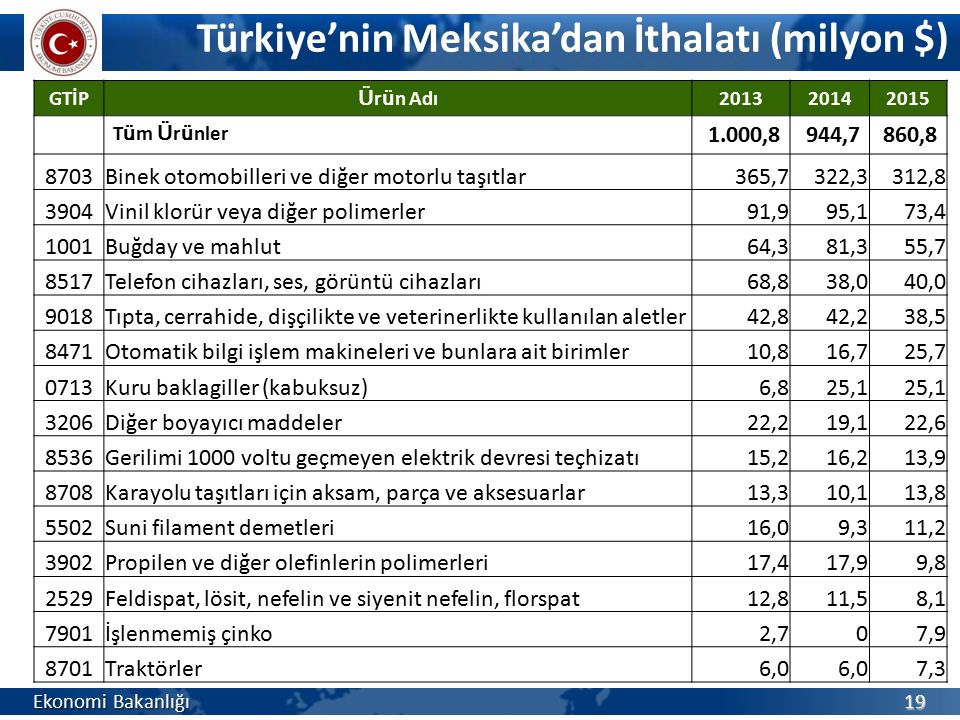 Türkiye'nin Meksika'dan İthalatı (milyon $)