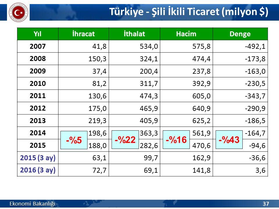Türkiye - Şili İkili Ticaret (milyon $)