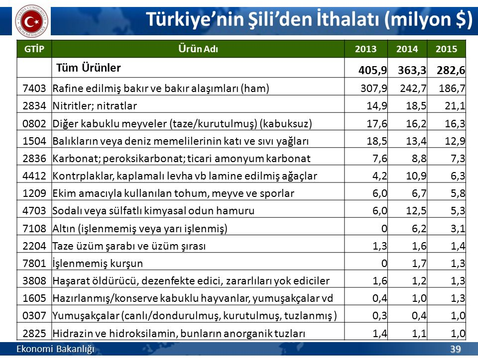 Türkiye'nin Şili'den İthalatı (milyon $)