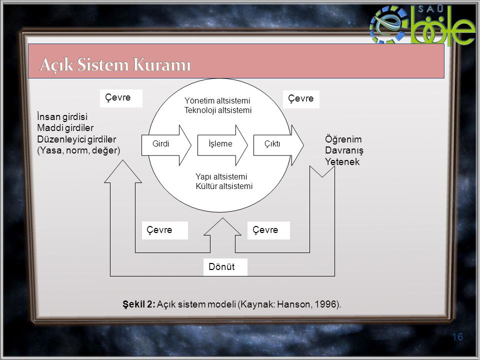Şekil 2: Açık sistem modeli (Kaynak: Hanson, 1996).