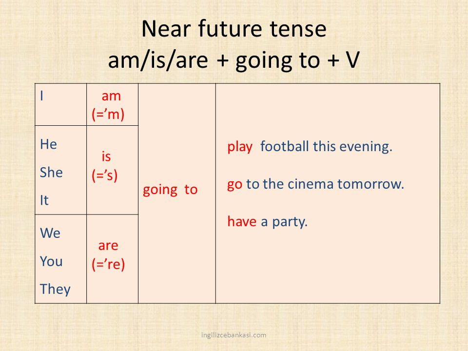 Near future tense am/is/are + going to + V