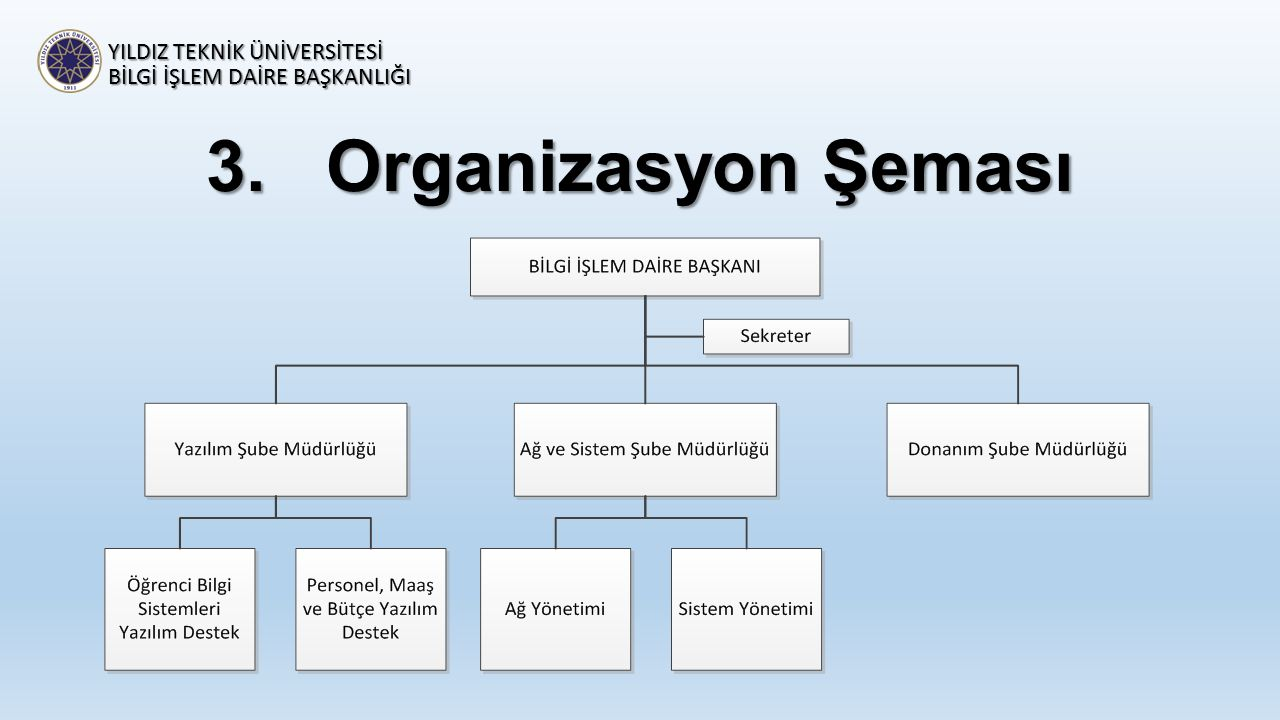 Organizasyon Şeması YILDIZ TEKNİK ÜNİVERSİTESİ