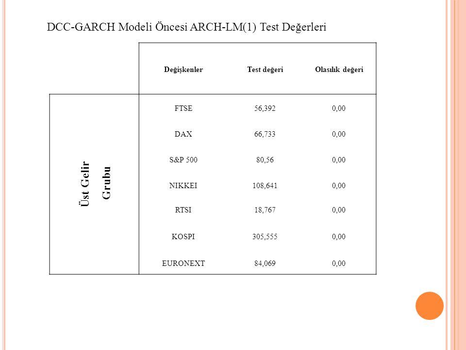 DCC-GARCH Modeli Öncesi ARCH-LM(1) Test Değerleri