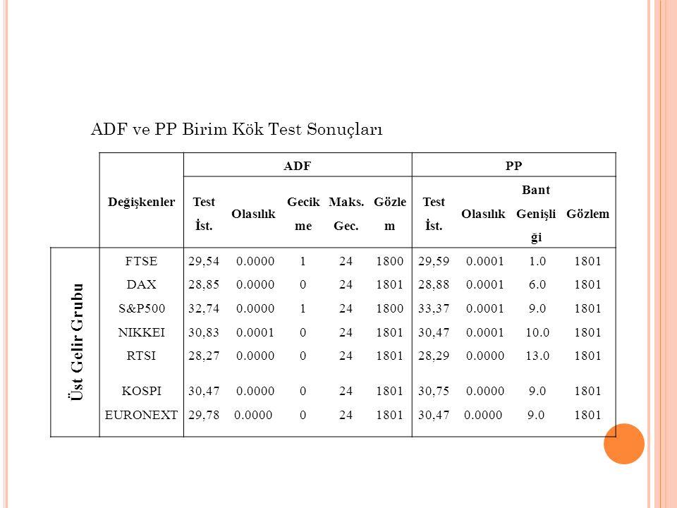 ADF ve PP Birim Kök Test Sonuçları Üst Gelir Grubu