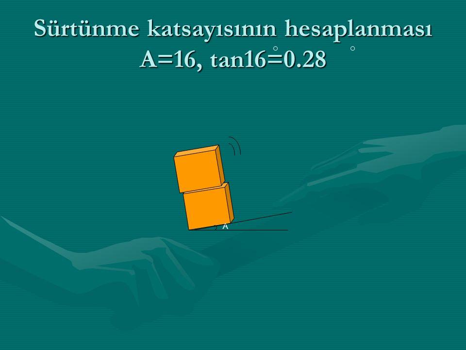 Sürtünme katsayısının hesaplanması A=16, tan16=0.28