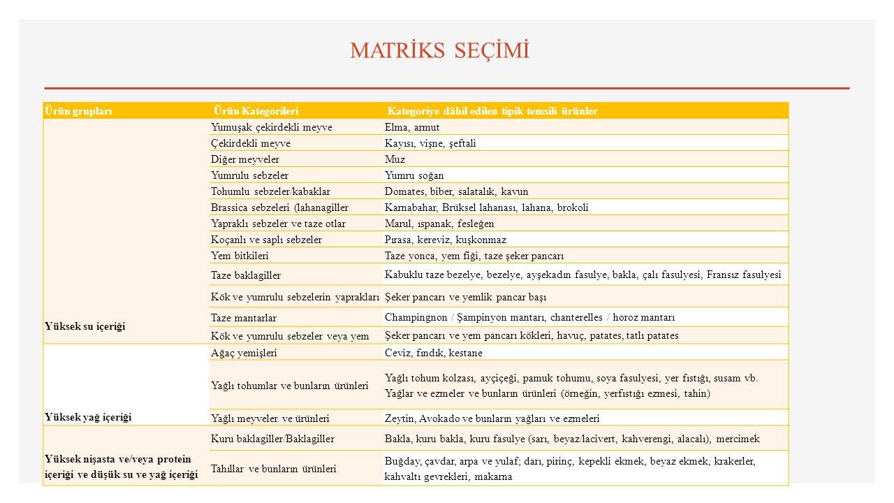 MATRİKS SEÇİMİ Ürün grupları Ürün Kategorileri